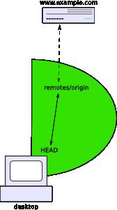 Illustration of basic website management