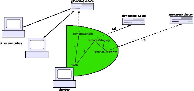 Illustration of multi-tiered website management