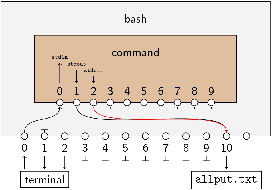 Bash switchboard