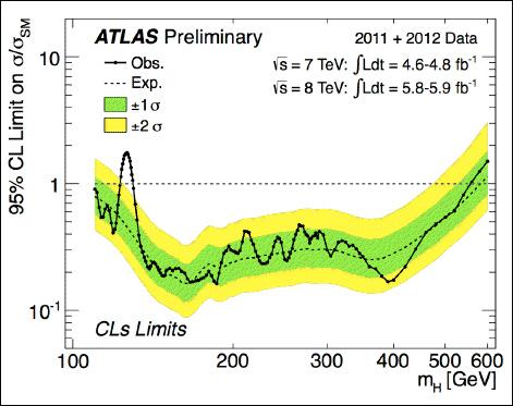 ATLAS Higgs results