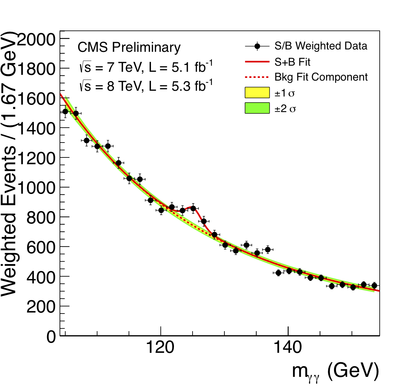 CMS diphoton Higgs results