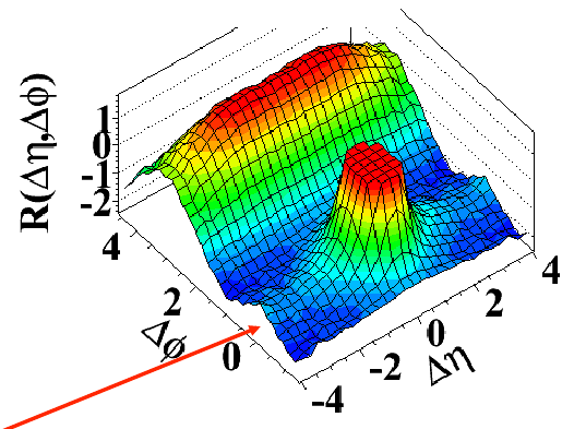 Ridge in high-multiplicity pp collisions