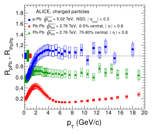 ALICE results on R_pA from arxiv:1210.4520