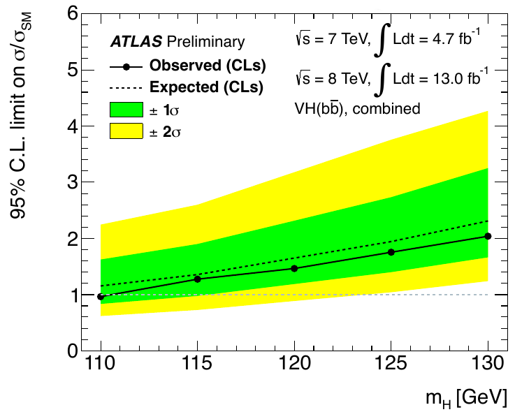 ATLAS Higgs result in bb channel