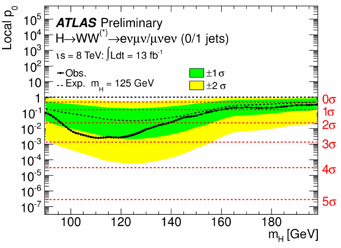 ATLAS Higgs result in llνν channel