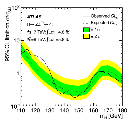 ATLAS Higgs result in 4l channel