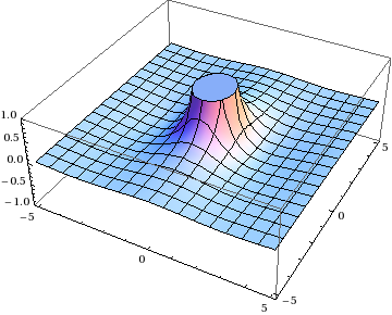 Plot of the other function