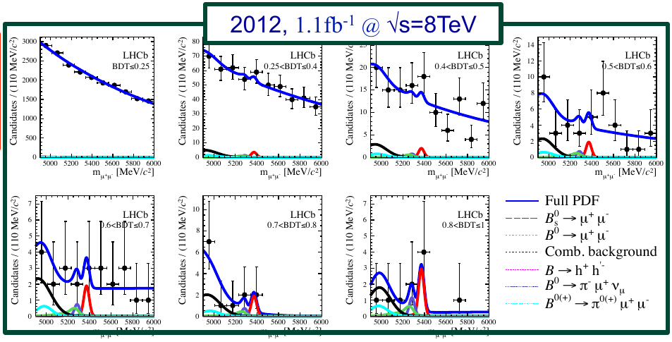 Plots of LHCb event counts with predictions