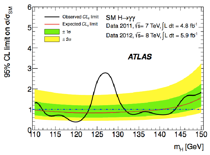 ATLAS Higgs result in diphoton channel