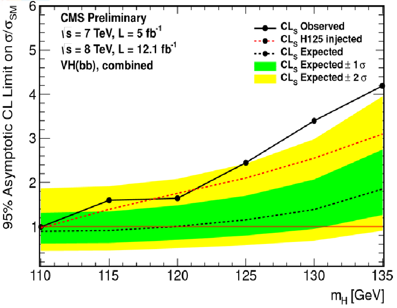 CMS Higgs result in b channel
