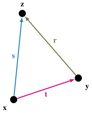 Picture of vectors
