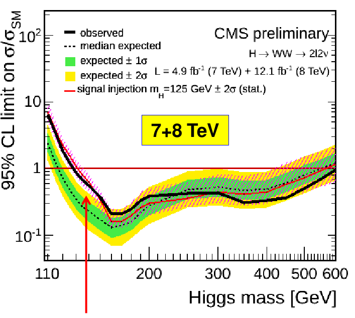 CMS Higgs result in llνν channel