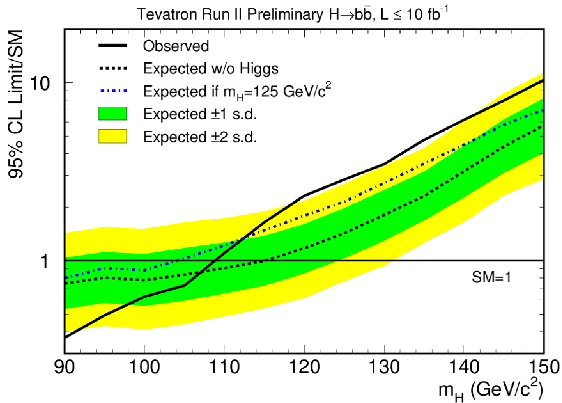 Tevatron combined Higgs result in bb channel