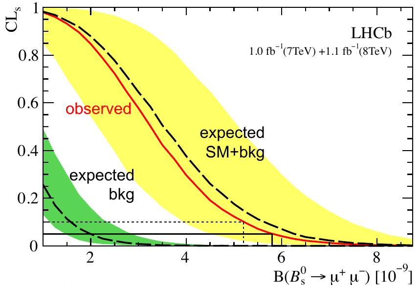 CLs upper limit plot for LHCb result