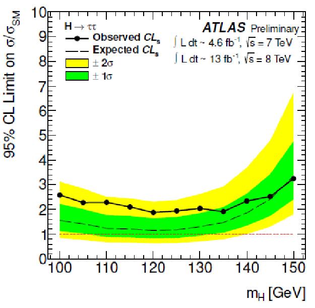ATLAS Higgs result in ττ channel