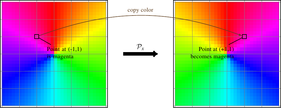 Parity inversion of a color field
