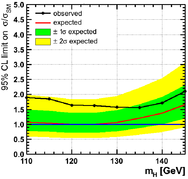 CMS Higgs result in ττ channel