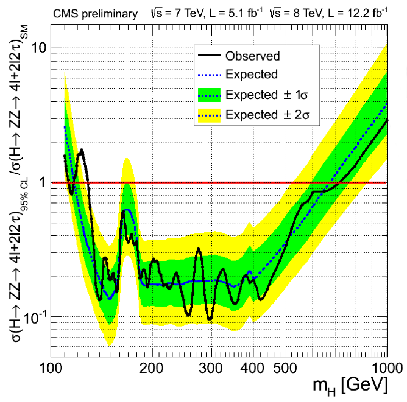 CMS Higgs result in 4l channel
