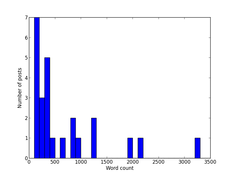 Histogram of word counts