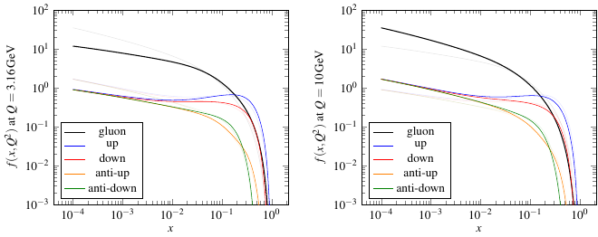plot of the PDFs