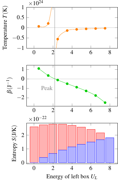 Graph of temperature, beta, and entropy