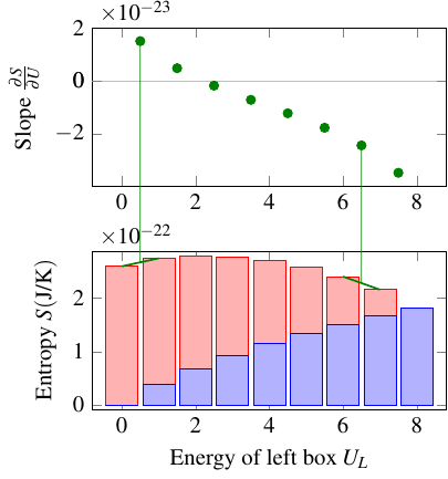 Graph of entropy vs. energy, with slope