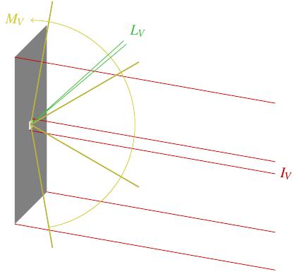 Diagram of photometry quantities