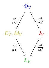 Mathematical relationships between photometry quantities