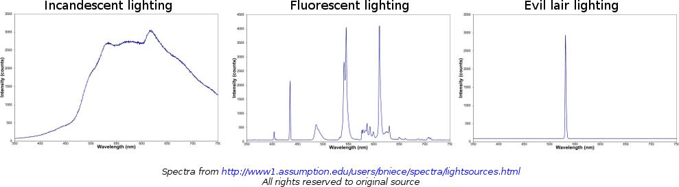 Various spectra