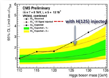 CMS bottom-antibottom results