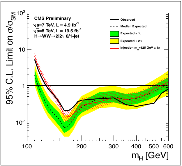 CMS Higgs result in diphoton channel
