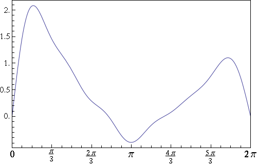 normal plot of function