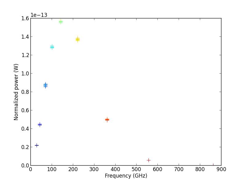 sample temperature measurements