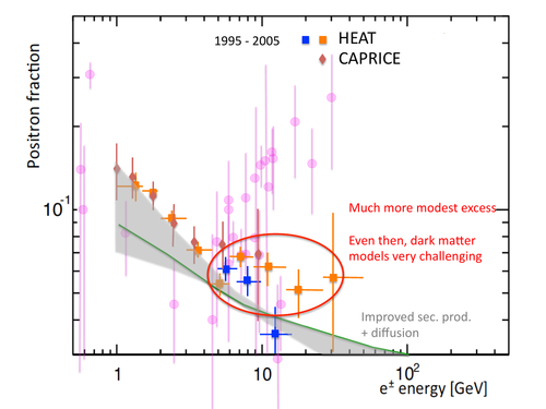 Early measurements of positron fraction from HEAT and CAPRICE