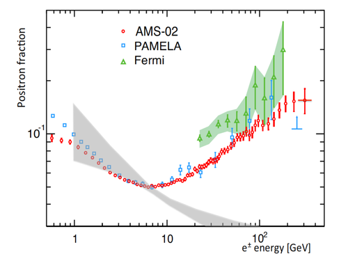 Enhanced measurements from PAMELA, Fermi-LAT, and AMS-02