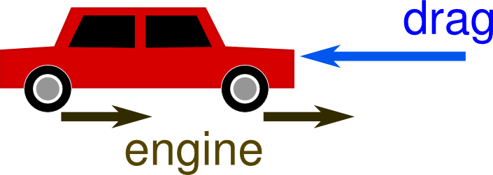 force diagram for normal car driving