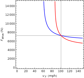 plot of points satisfying condition