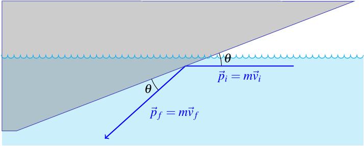 flat surface moving through water