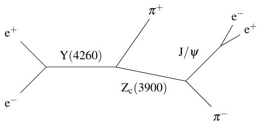 Zc(3900) decay chain