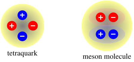 schematic of binding in tetraquark and meson molecule