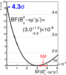 Plot of log likelihood of strange B meson decay