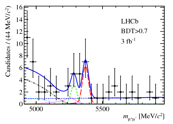 Plot of selected LHCb events