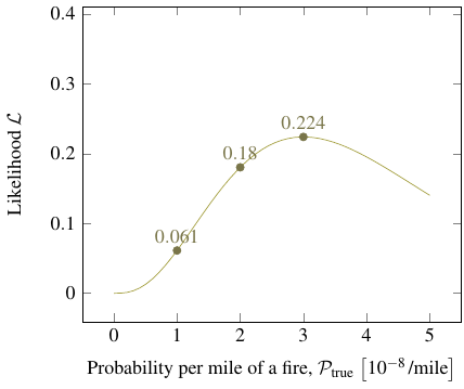 likelihood curve for three fires per hundred million miles