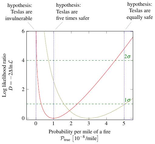 log likelihood ratio for Teslas