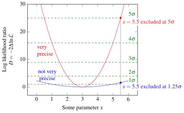plot with sigma thresholds