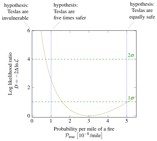 log likelihood for fires