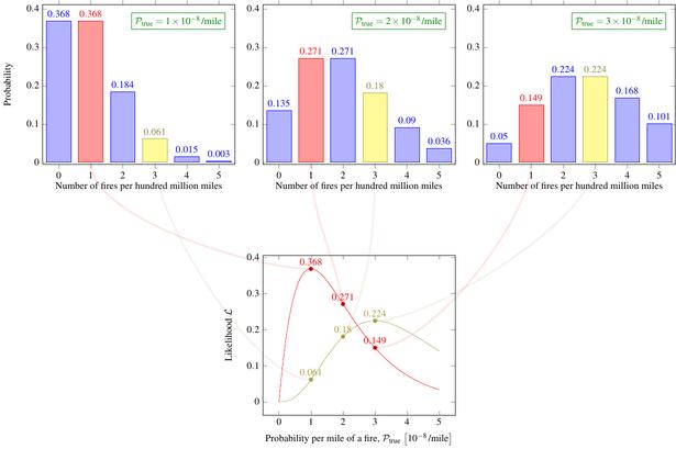 converting likelihoods to probabilities