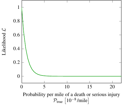 likelihood curve for zero deaths or serious injuries per hundred million miles
