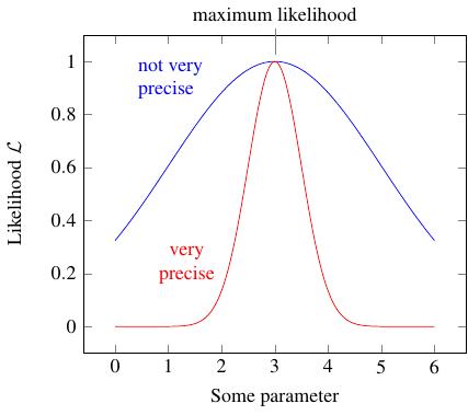 sharp and broad likelihood peaks