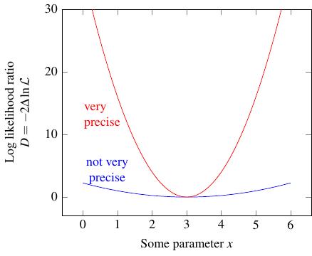 log likelihood ratio plot